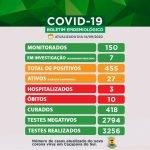 Caçapava registra quatro novos casos de Coronavírus